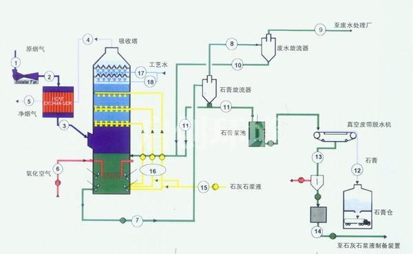 湿法烟气脱硫技术